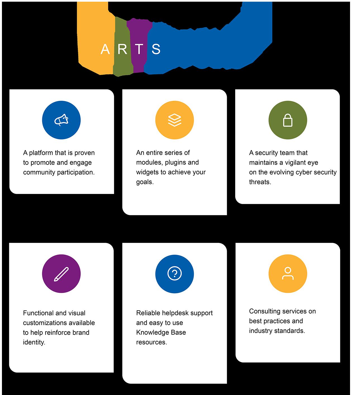 ARTSOPOLIS Advantages