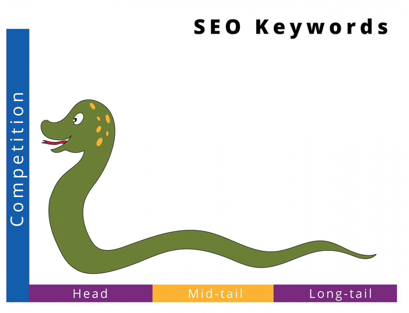 Smitty the SEO snake represents the diminishing competition, but also the diminishing potential traffic, the longer a keyword gets.